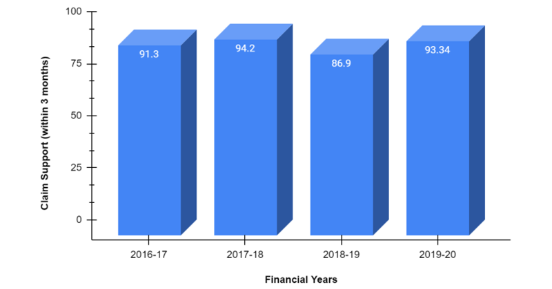 Claim Support of Future Generali from 2016-2020