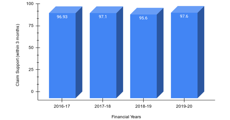 Claim Support of ICICI Lombard for FY 2019-20