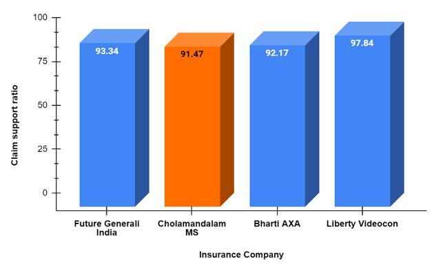 Claim Support Ratio of Cholamandalam Company