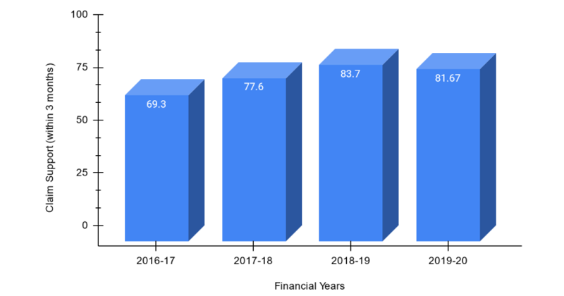 Claim Support (within 3 months) from FY 2016-2020