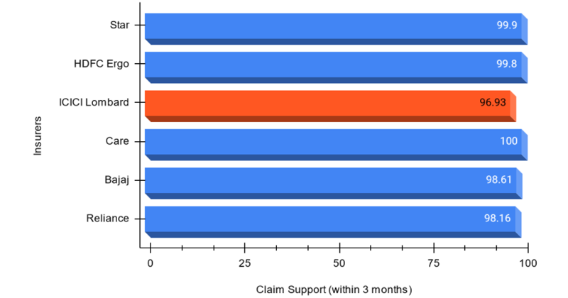 Claim support (within 3 months) of ICICI Lombard and other top companies