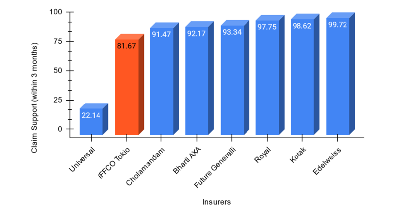 Claim Support (within 3 months) of IFFCO Tokio and other Insurers