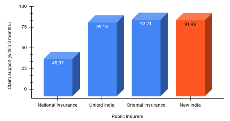 Claim support (within 3 months) of Public insurers