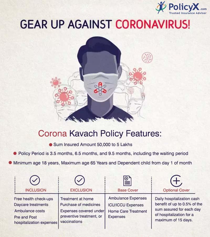 Coronavirus Insurance Details