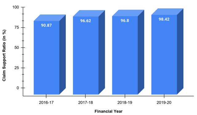 CSR of Pramerica Life from 2016-2020