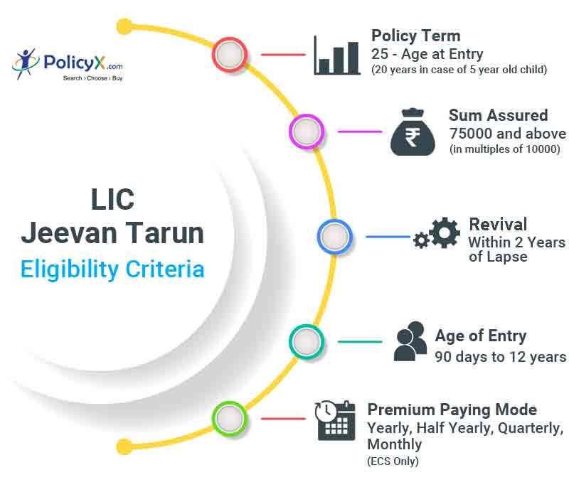 Eligibility Criteria LIC Jeevan Tarun