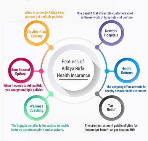Features Of Aditya Birla Health Insurance
