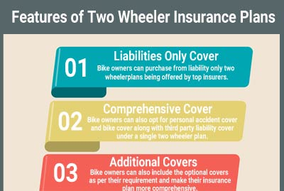 Features of Two Wheeler Insurance Plans