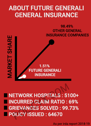 Future Generali Health Insurance Plans Reviews Premium Calculator