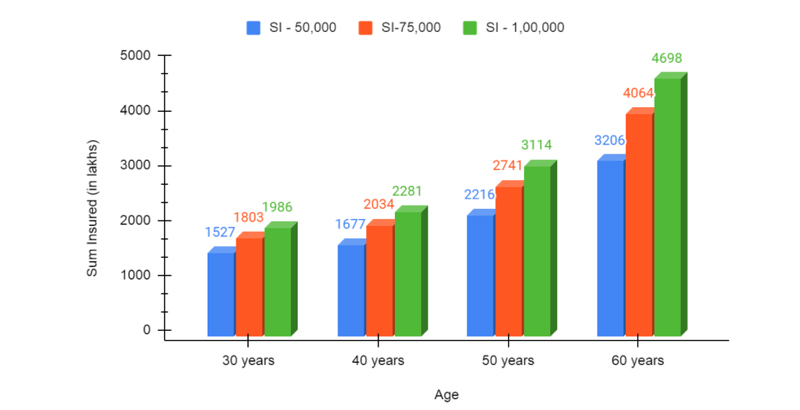Graph Illustrating Premium Amount Payable Under at Different Ages and Sum Insured