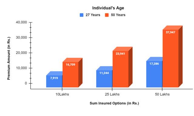 Graph Illustrating the premium amount of Activ Assure Diamond- Individual Policy