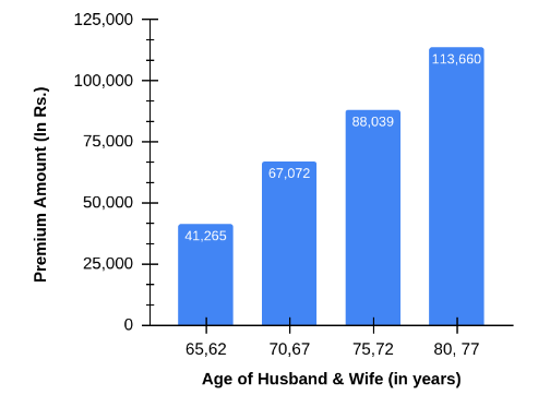 Graph Showing an Illustration of Premium payable by a couple in different age groups