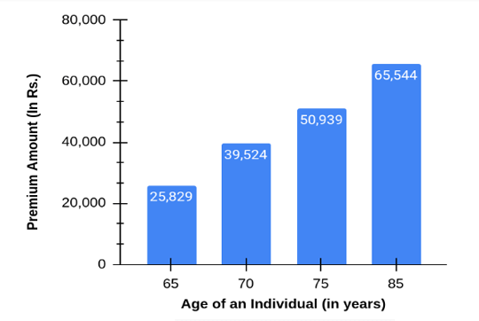 Graph Showing an Illustration of Premium payable by an Individual in different age groups