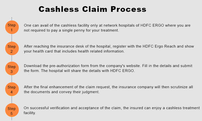 HDFC Ergo Health Cashless Claim