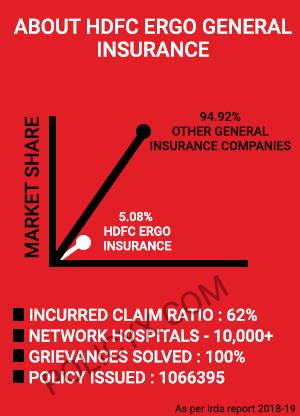 HDFC ERGO Health Insurance Highlights