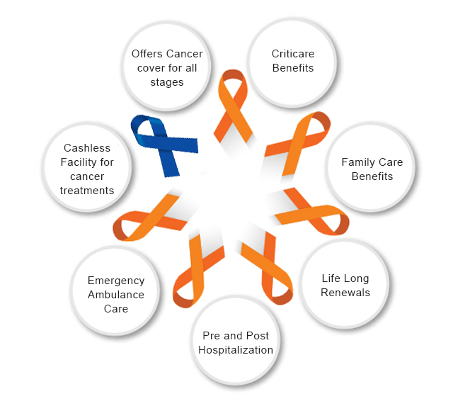 Highlights of iCan Cancer Insurance Plan