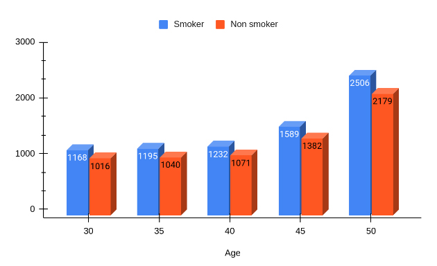 iCan Cancer Insurance Plan Premium Price for Smoker vs Non Smoker