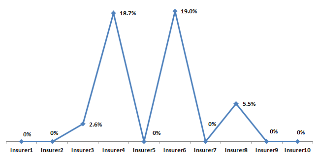 Insurer Wise Average Premium
