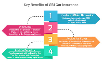 Key Benefits of SBI Car Insurance
