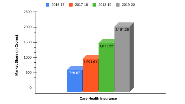 Market Share of Care Health Insurance