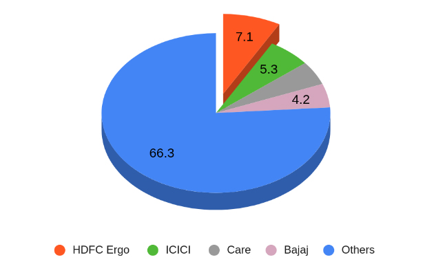 Market Share of HDFC Ergo and Other Top Companies
