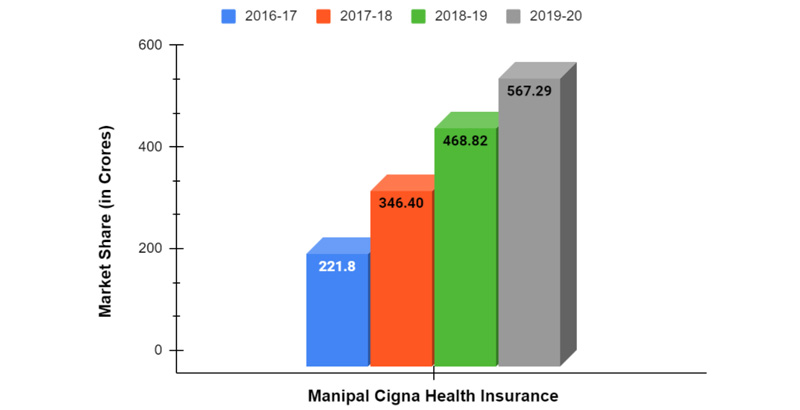 Market Share of Manipal Cigna from Financial Year 2016-20