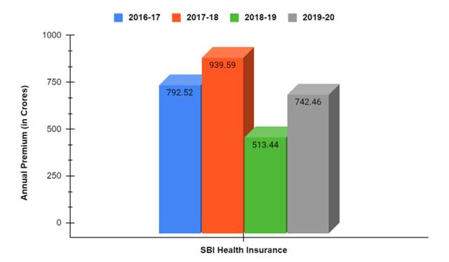 Market Share of SBI Health Insurance