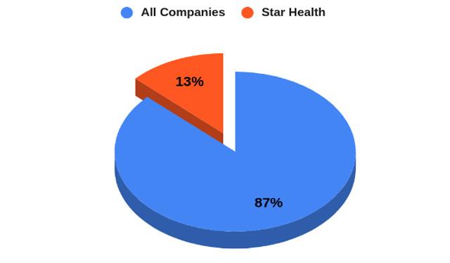 Market Share of Star Health