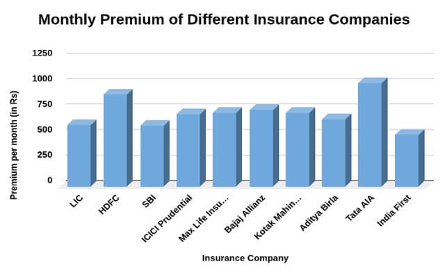 Monthly Premium of Different Insurance Companies