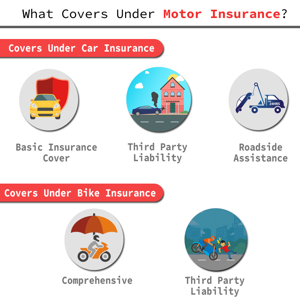 Motor Insurance Car Insurance Two Wheeler Insurance Plans