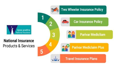 National Insurance - Products & Services