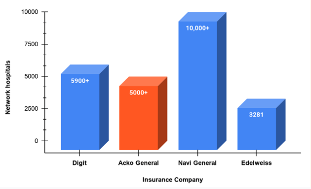 Network Hospital chart of Acko and other Insurance Providers