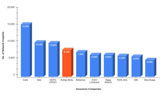 Network Hospital List of Top 10 Insurance Companies