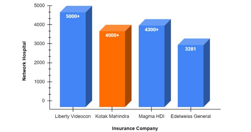 Network Hospitals chart of Kotak General