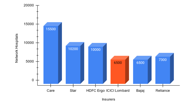 Network Hospitals of ICICI Lombard Health Insurance Company with other top companies