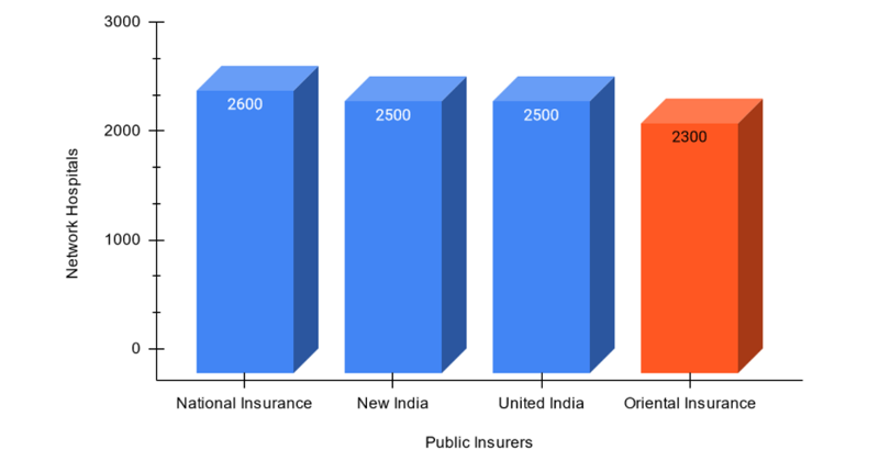 Network Hospitals of Oriental Health Insurance with other public insurers