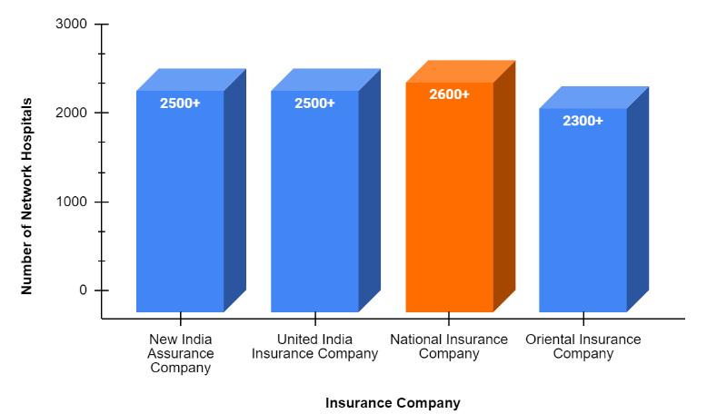 network hospitals of public sector insurers