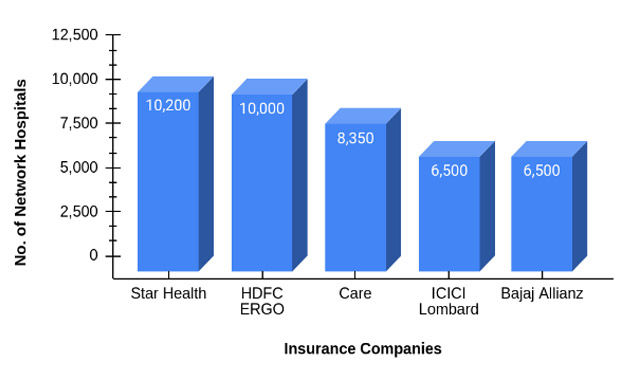 Network Hospitals of Top 5 Health Insurance Companies