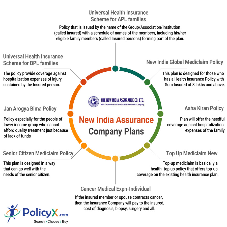 New India Assurance Plans
