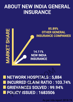 New India Health Insurance Highlights