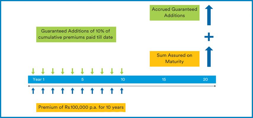 PNB MetLife Guaranteed Savings Plan
