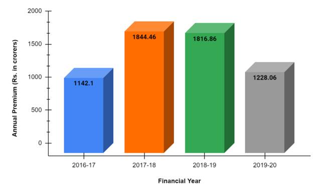 Pramerica Life's annual premium 2016 to 2020