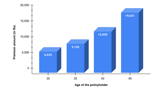 Premium amount according to the age of the policyholder