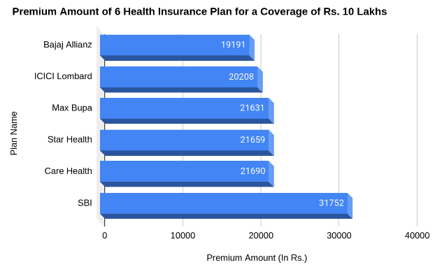 Premium Amount Of 6 Health Insurance Plan