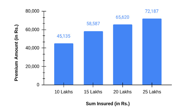 Premium Amount of Star Red Carpet Health Insurance Family Floater