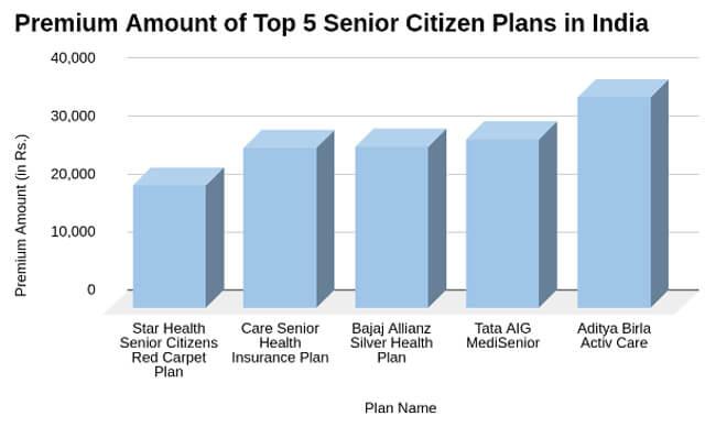 Premium Amount of Top 5 Senior Citizen Plans In India