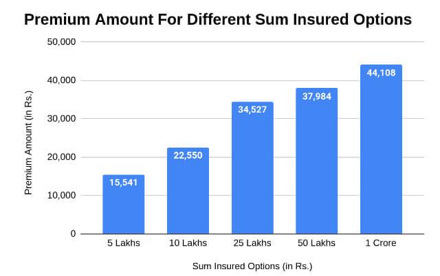 Premium Amounts for Different Sum Insured Options
