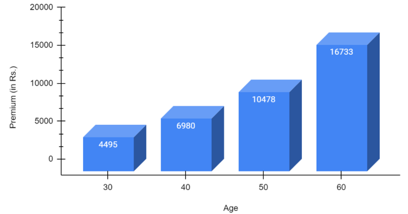 Premium at different ages under Arogya Sanjeevani Plan