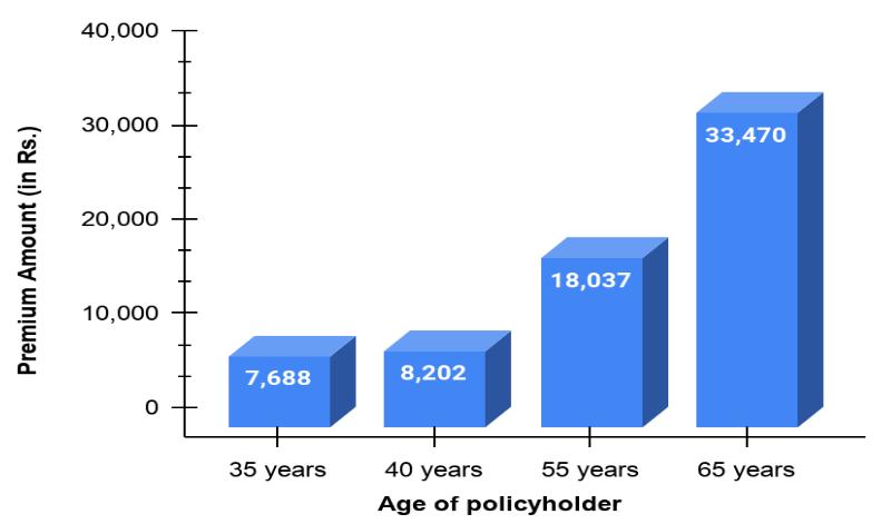 premium chart of arogya sanjeevani policy