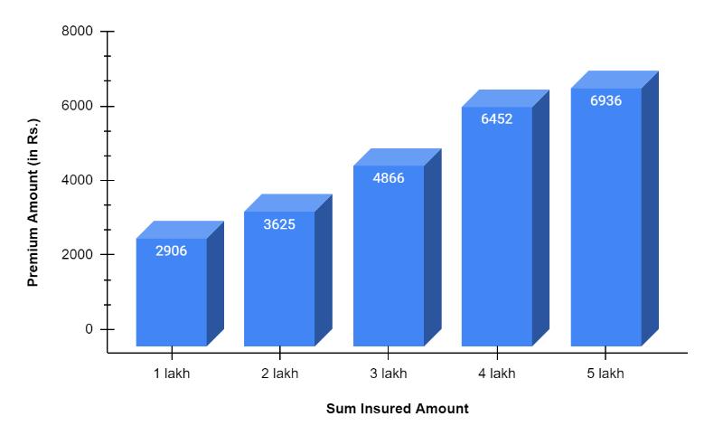 Premium chart of National Mediclaim Policy